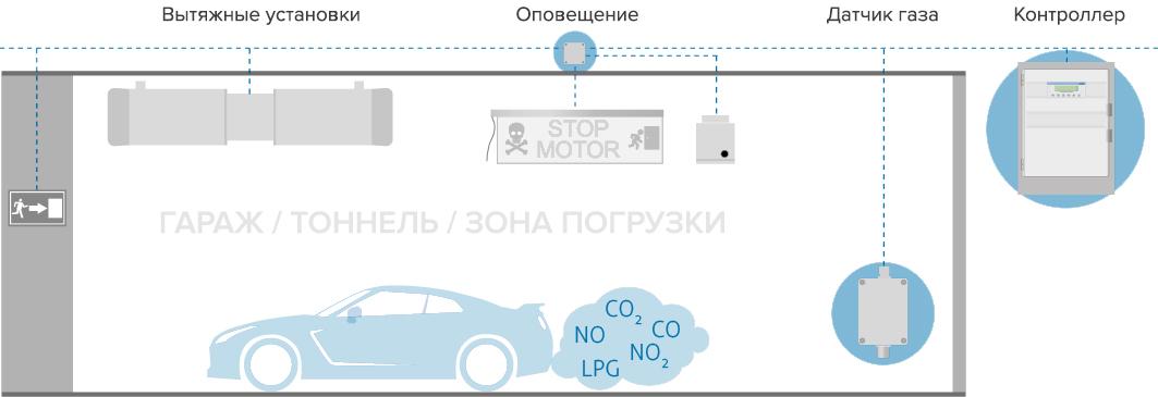 Схема мониторинга выхлопных газов