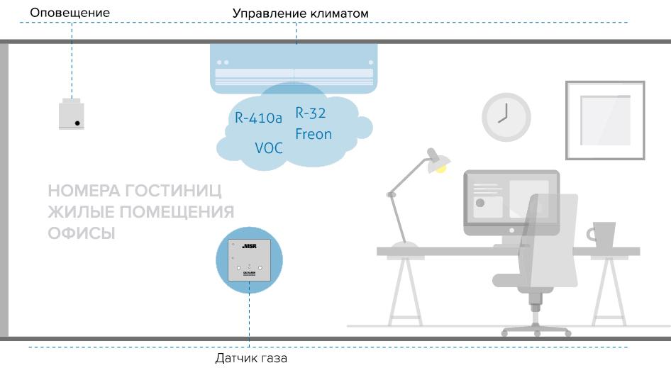 Пример мониторинга ЛОС