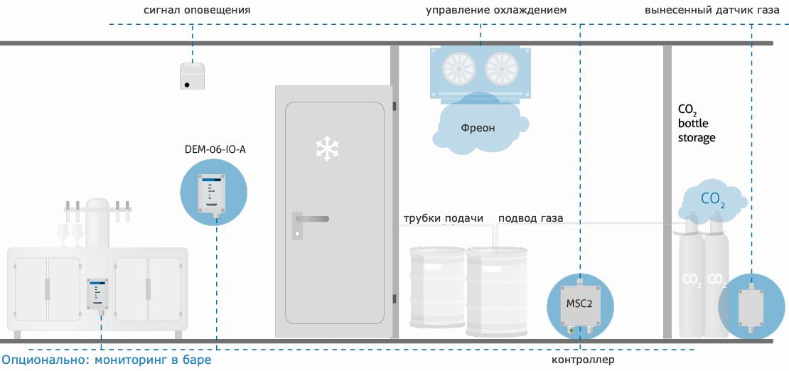 Схема системы обнаружения газа в подсобном помещении бара