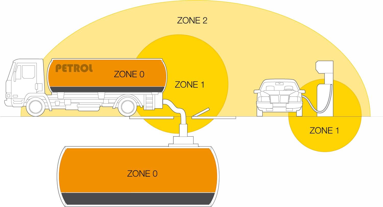 Схема классификации зонирования взрывоопасной среды