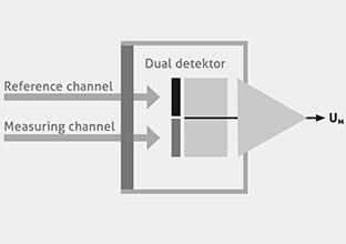 Схема работы Инфракрасного датчика газа